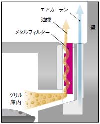 Xシリーズの排気構造イメージ図