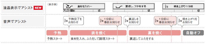 ■ 調理の流れ ~ハンバーグの場合~