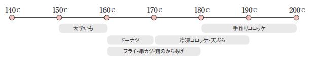 10℃刻みで温度設定が可能