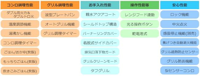 ピアット ワイドグリル性能表