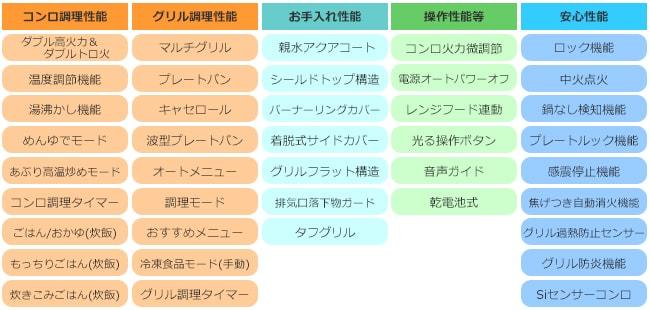 プログレ性能表