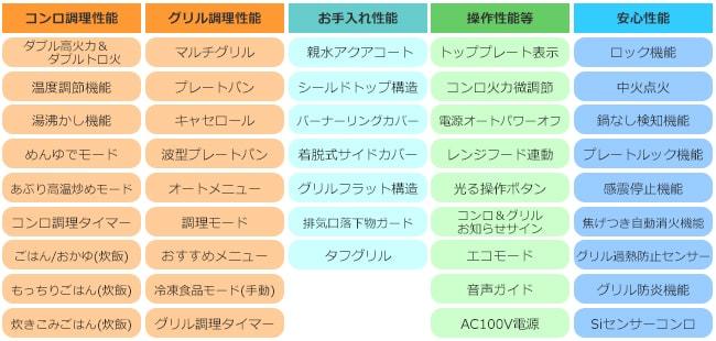 プログレ プラス性能表