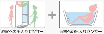 スタンダード(フルオート)タイプ イメージ図