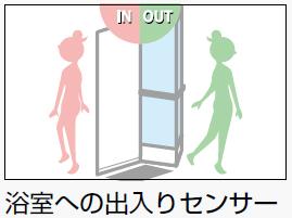 シンプル(オート)タイプ イメージ図
